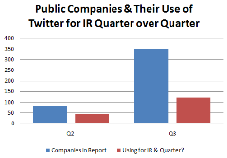 pubcos-use-of-twitter-q3-20091