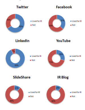 Social Media Used by Public Companies for IR